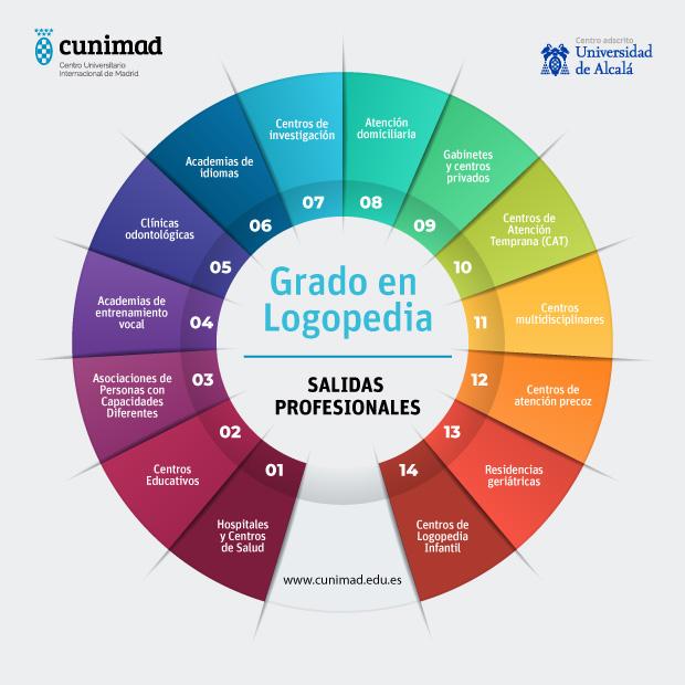 infografia salidas laborales logopedia